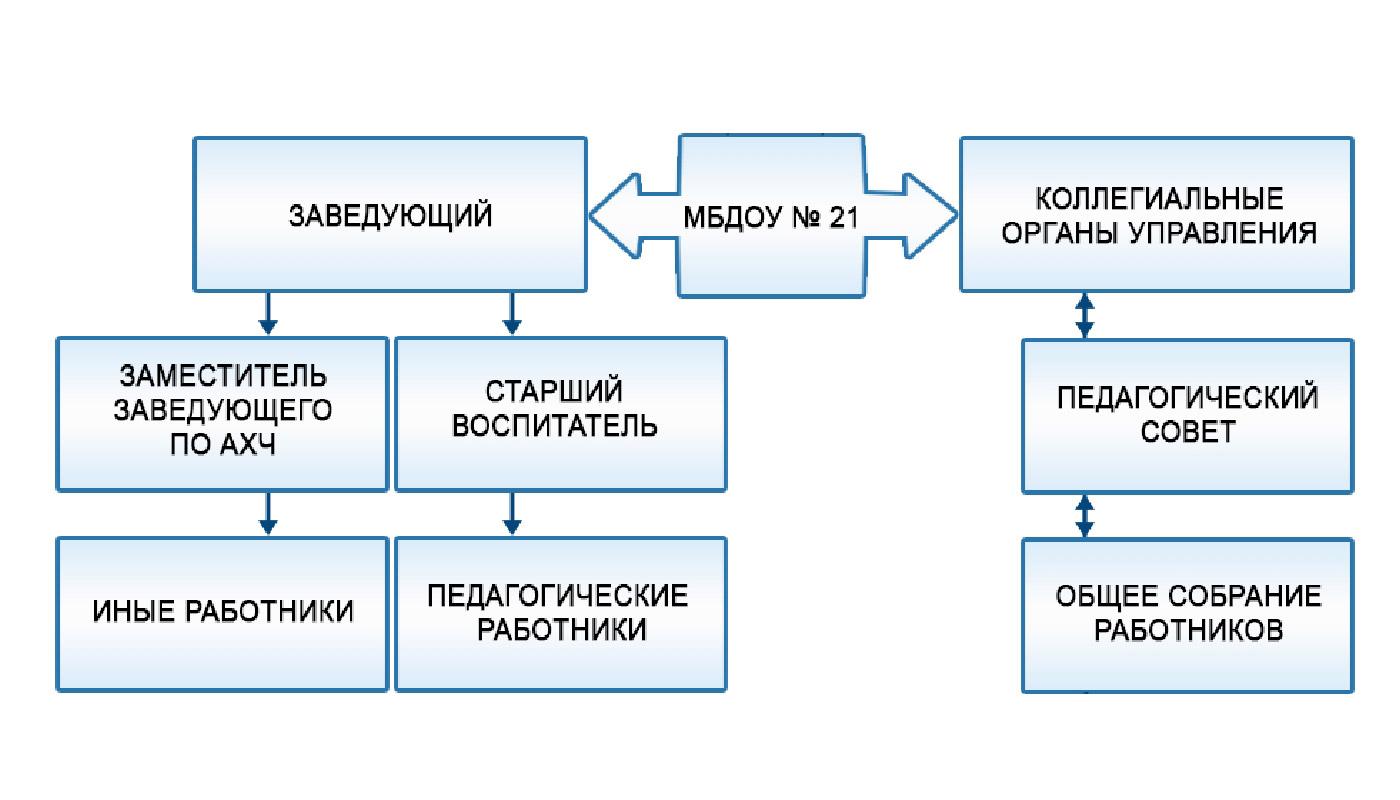 Коллегиальное управление ДОУ